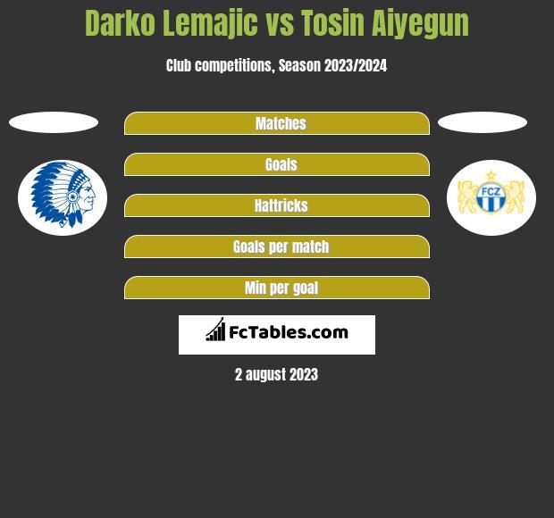 Darko Lemajic vs Tosin Aiyegun h2h player stats