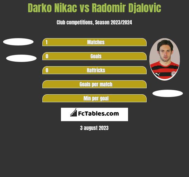 Darko Nikac vs Radomir Djalovic h2h player stats