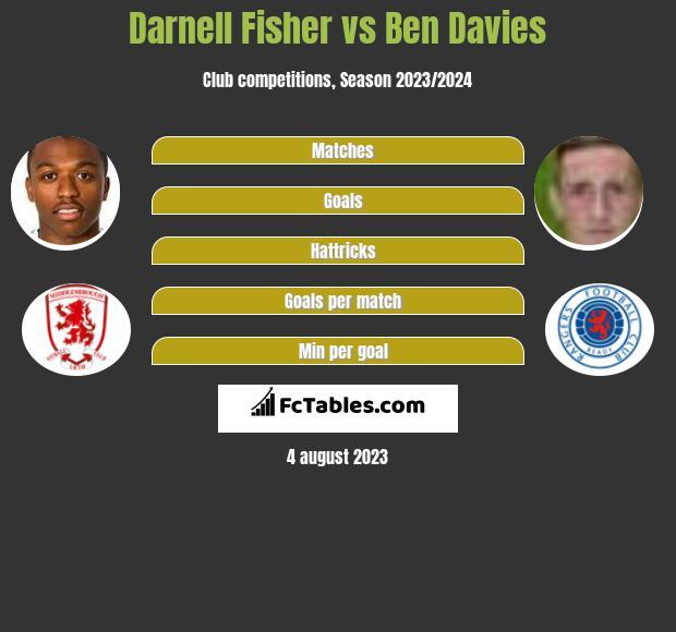 Darnell Fisher vs Ben Davies infographic