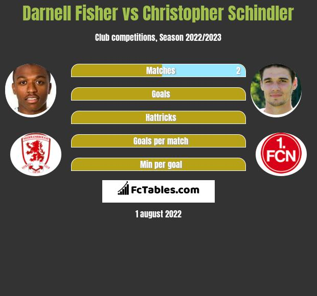 Darnell Fisher vs Christopher Schindler infographic