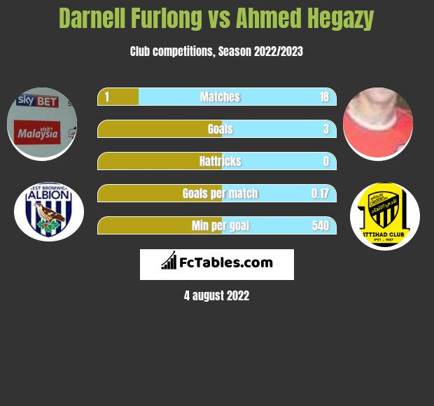 Darnell Furlong vs Ahmed Hegazy infographic