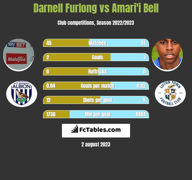 Darnell Furlong vs Amari'i Bell infographic