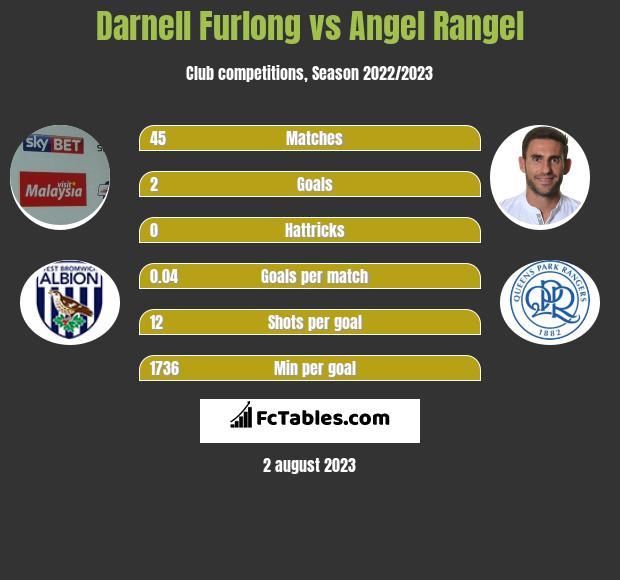 Darnell Furlong vs Angel Rangel infographic