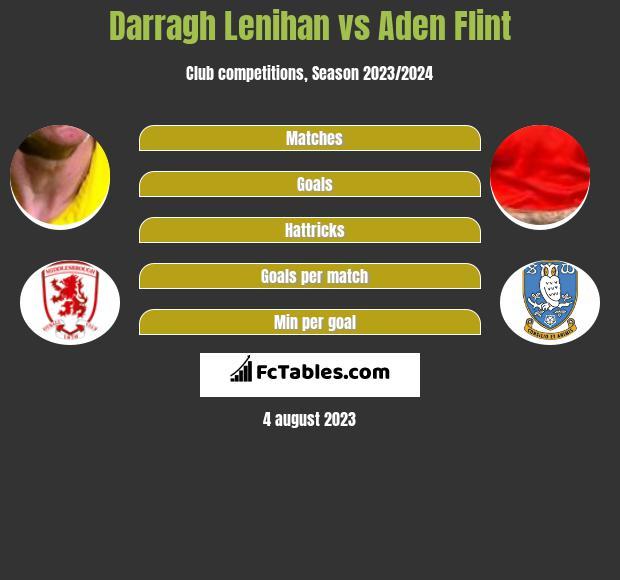 Darragh Lenihan vs Aden Flint infographic