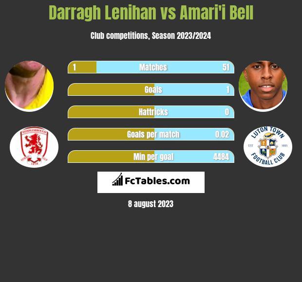 Darragh Lenihan vs Amari'i Bell infographic