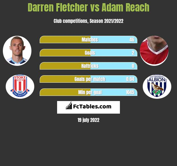 Darren Fletcher vs Adam Reach infographic
