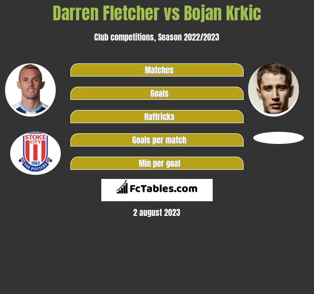 Darren Fletcher vs Bojan Krkic infographic