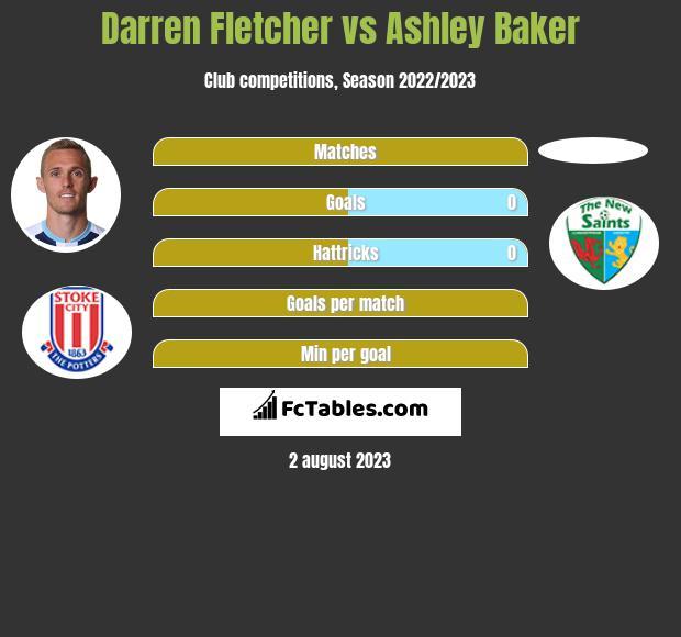Darren Fletcher vs Ashley Baker infographic
