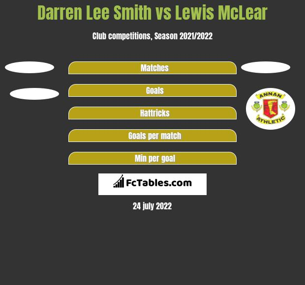 Darren Lee Smith vs Lewis McLear h2h player stats