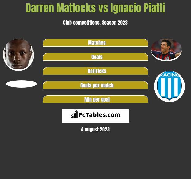 Darren Mattocks vs Ignacio Piatti h2h player stats