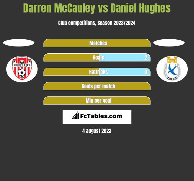 Darren McCauley vs Daniel Hughes h2h player stats