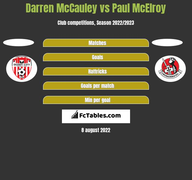 Darren McCauley vs Paul McElroy h2h player stats