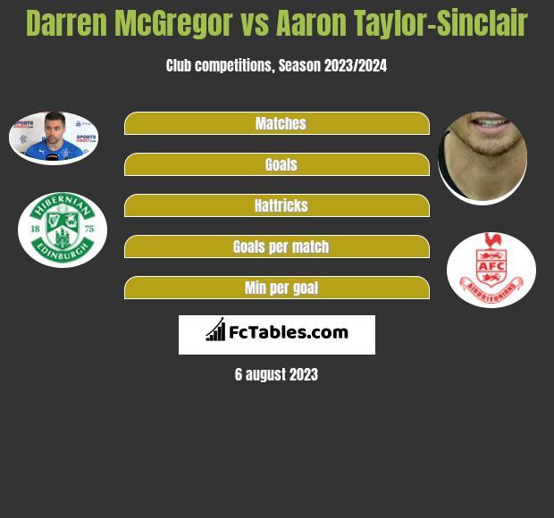 Darren McGregor vs Aaron Taylor-Sinclair infographic