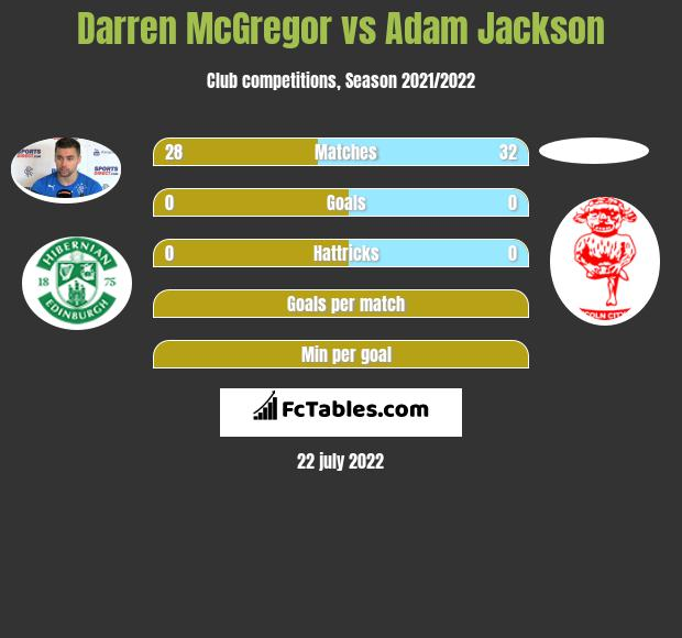 Darren McGregor vs Adam Jackson infographic