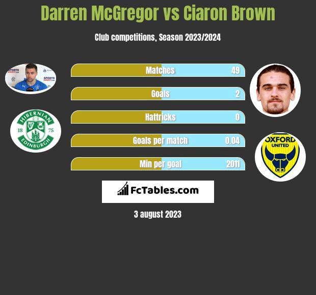Darren McGregor vs Ciaron Brown infographic
