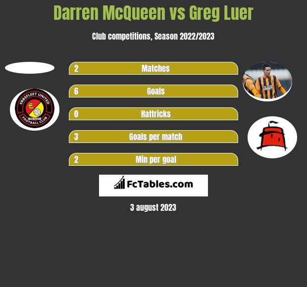 Darren McQueen vs Greg Luer h2h player stats