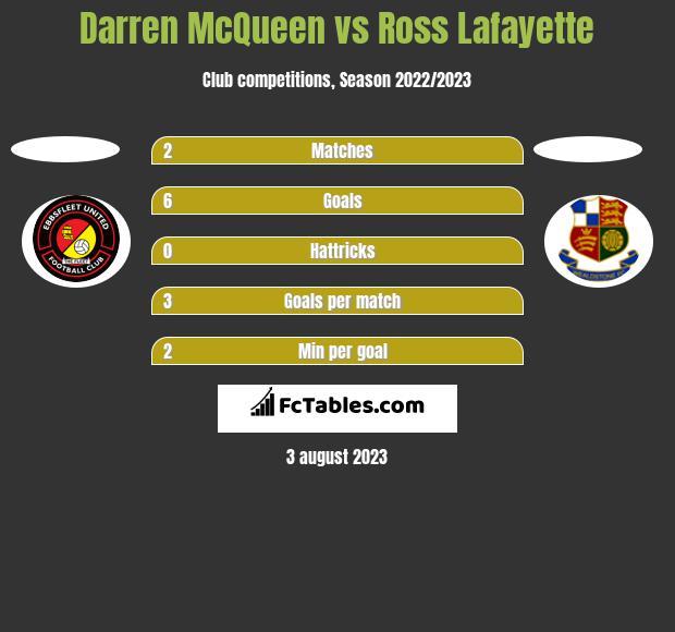 Darren McQueen vs Ross Lafayette h2h player stats