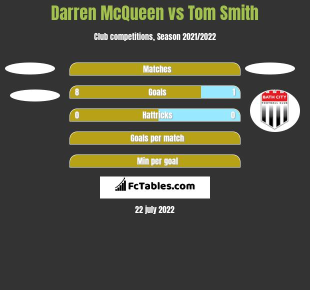 Darren McQueen vs Tom Smith h2h player stats