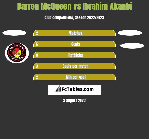 Darren McQueen vs Ibrahim Akanbi h2h player stats