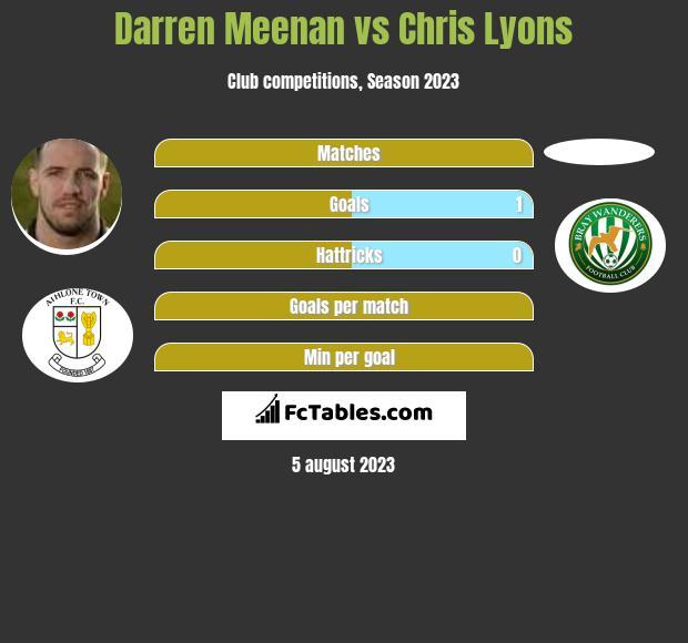 Darren Meenan vs Chris Lyons h2h player stats