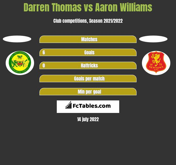 Darren Thomas vs Aaron Williams h2h player stats