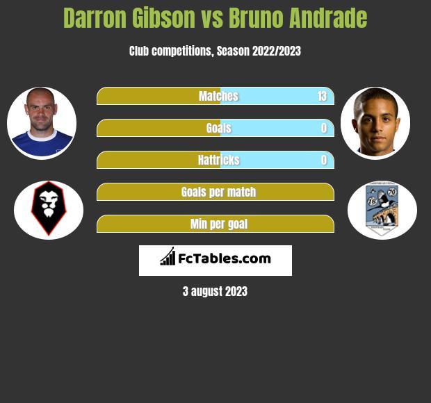 Darron Gibson vs Bruno Andrade infographic