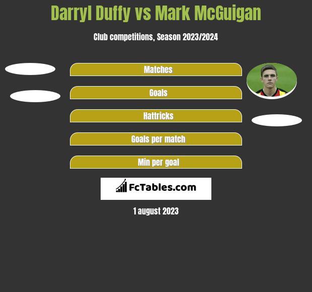 Darryl Duffy vs Mark McGuigan h2h player stats