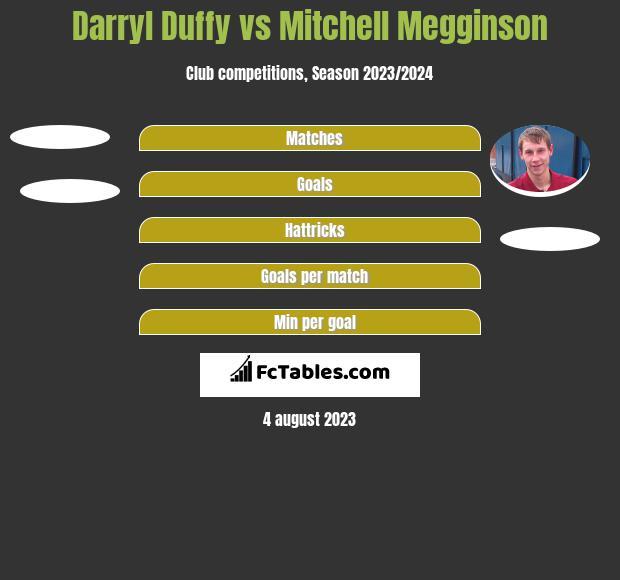 Darryl Duffy vs Mitchell Megginson h2h player stats