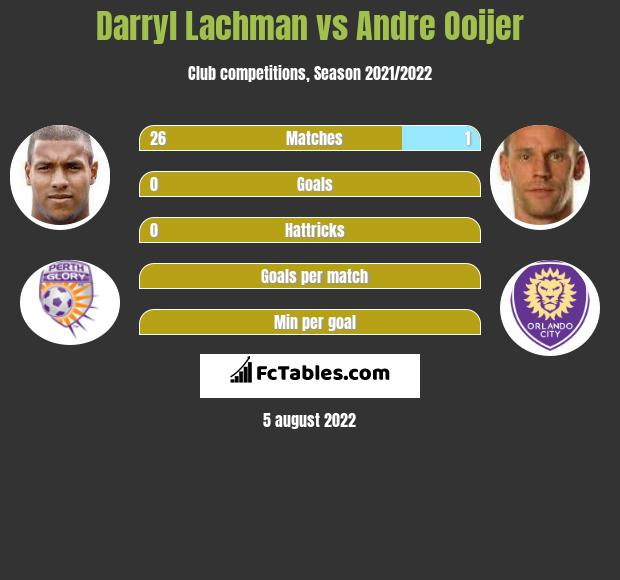 Darryl Lachman vs Andre Ooijer infographic