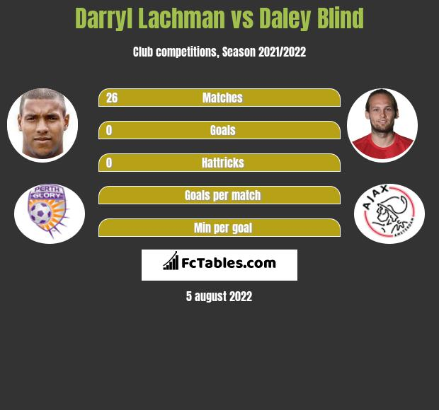 Darryl Lachman vs Daley Blind infographic