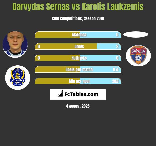 Darvydas Sernas vs Karolis Laukzemis h2h player stats