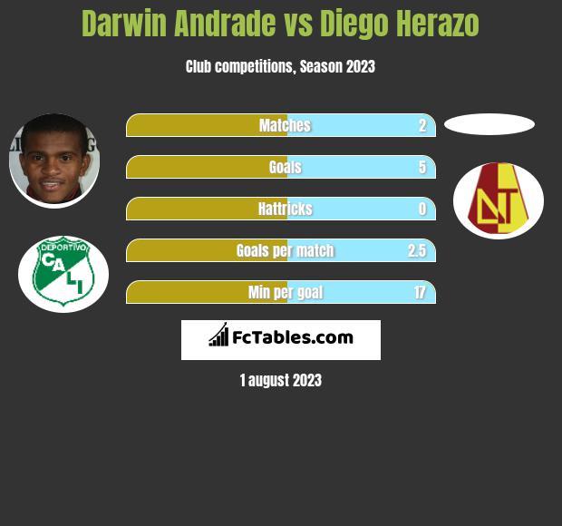 Darwin Andrade vs Diego Herazo infographic