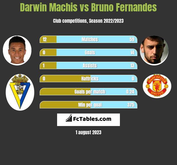 Darwin Machis vs Bruno Fernandes infographic