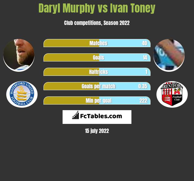 Daryl Murphy vs Ivan Toney h2h player stats