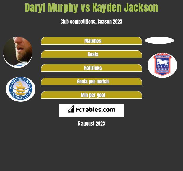 Daryl Murphy vs Kayden Jackson h2h player stats