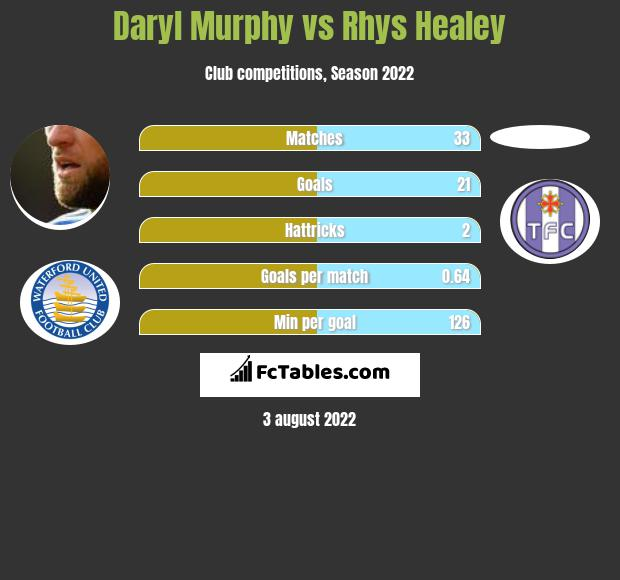 Daryl Murphy vs Rhys Healey h2h player stats