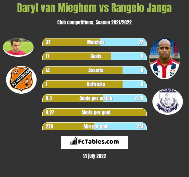 Daryl van Mieghem vs Rangelo Janga h2h player stats