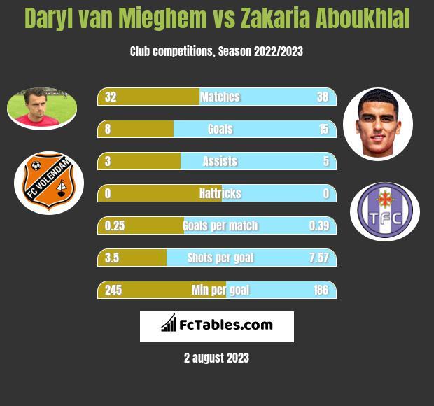 Daryl van Mieghem vs Zakaria Aboukhlal infographic