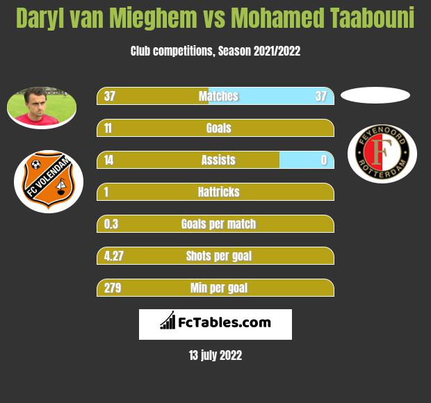 Daryl van Mieghem vs Mohamed Taabouni h2h player stats