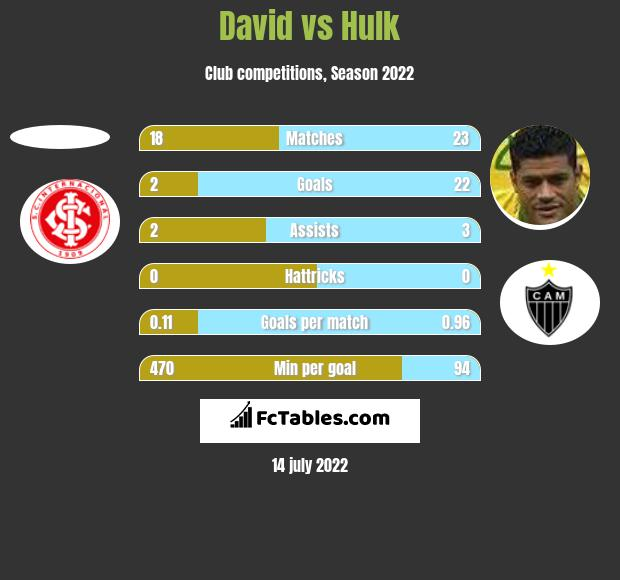 David vs Hulk h2h player stats