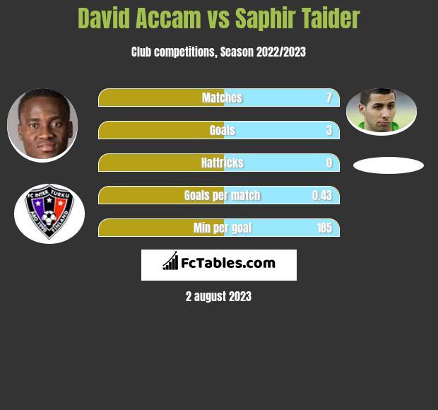 David Accam vs Saphir Taider h2h player stats