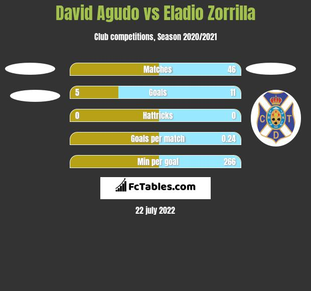 David Agudo vs Eladio Zorrilla h2h player stats