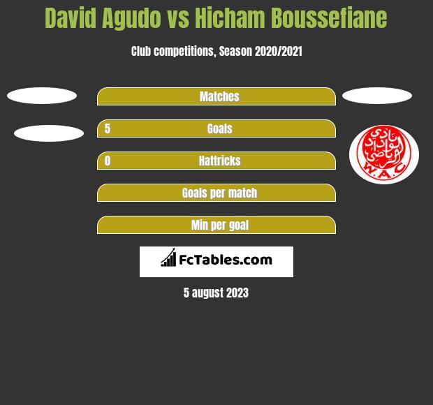 David Agudo vs Hicham Boussefiane h2h player stats