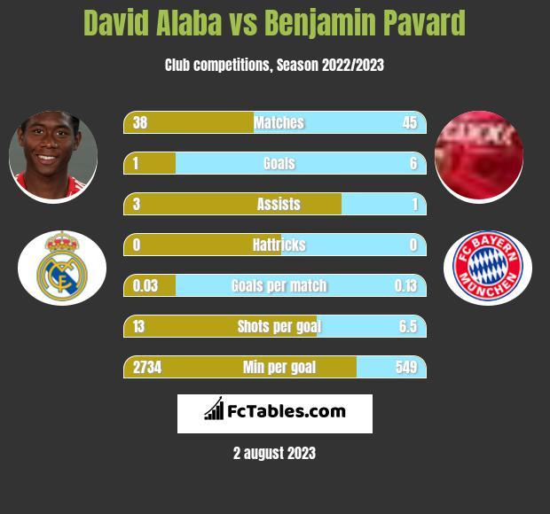 David Alaba vs Benjamin Pavard infographic