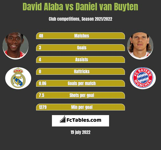 David Alaba vs Daniel van Buyten infographic