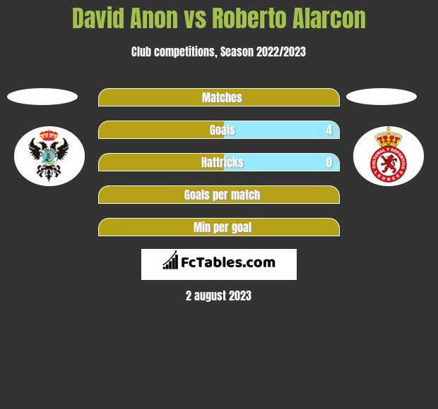David Anon vs Roberto Alarcon h2h player stats