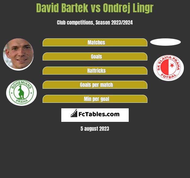 David Bartek vs Ondrej Lingr infographic