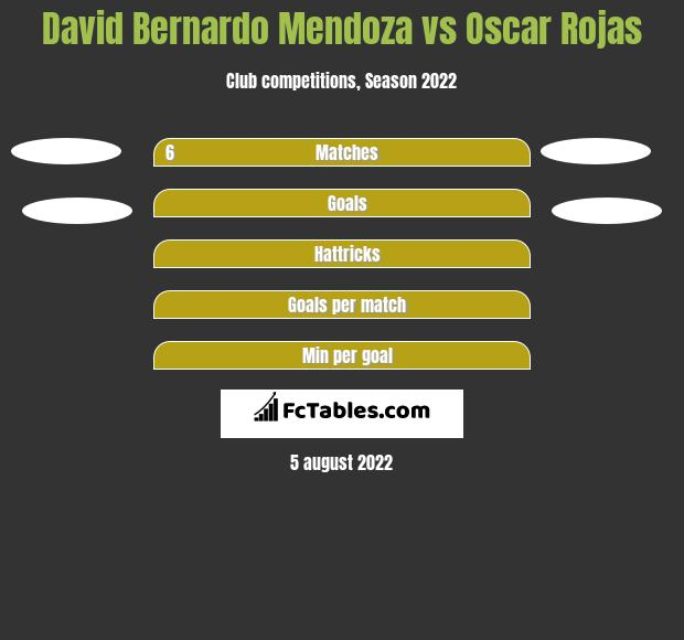 David Bernardo Mendoza vs Oscar Rojas h2h player stats
