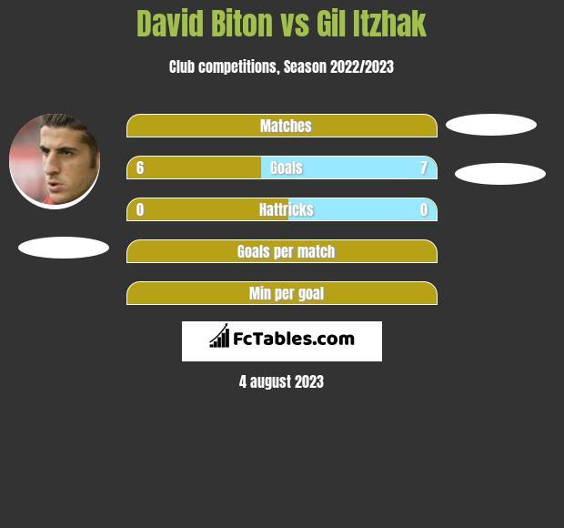 David Biton vs Gil Itzhak h2h player stats