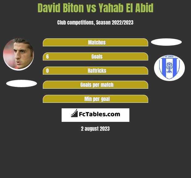 David Biton vs Yahab El Abid h2h player stats